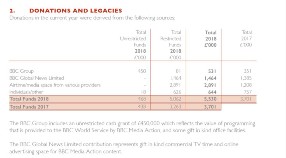 BBC donations and legacies