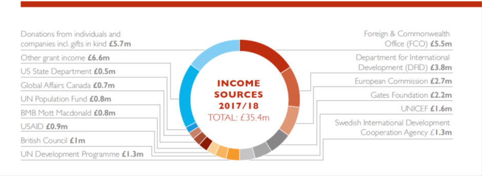 BBC income sources